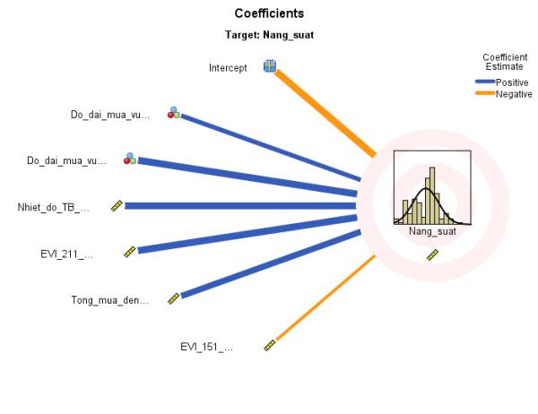 Minh hoạ các yếu tố ảnh hưởng trong mô hình dự báo năng suất ngô (EVI là chỉ số màu xanh thu thập từ ảnh vệ tinh và thời gian thu thập trong năm)