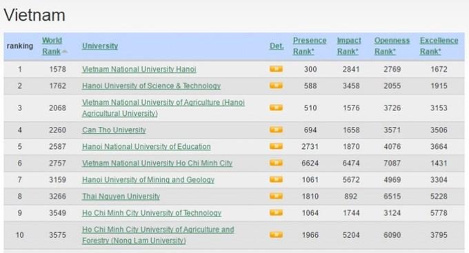 Top 100 trường đại học đáng học nhất Việt Nam