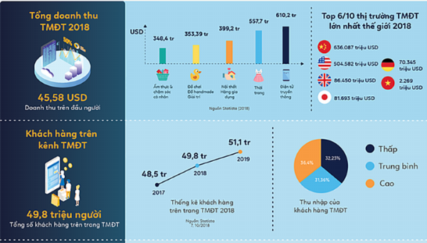 Việt Nam lọt vào Top 6 thị trường thương mại điện tử lớn nhất thế giới (Infographic của Boxme)