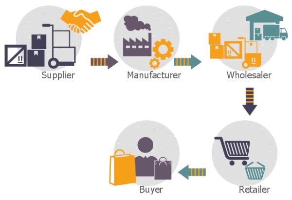 Logistics tạo ra sự hữu dụng về thời gian và địa điểm cho các hoạt động của doanh nghiệp (Ảnh: Internet)