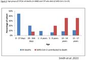 [VIROLOGY] Số ca tử vong do COVID 'cực kì hiếm' ở trẻ em