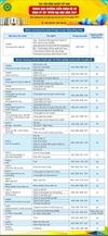 Ngưỡng điểm nhận hồ sơ đăng ký xét tuyển Đại học hệ chính quy năm 2021