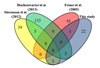 Novel MAP kinase substrates identified by solid-phase phosphorylation screening in Arabidopsis thaliana